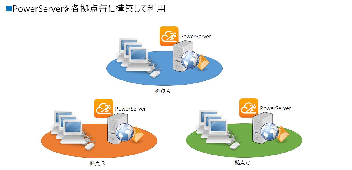 PowerServerを拠点毎に構築