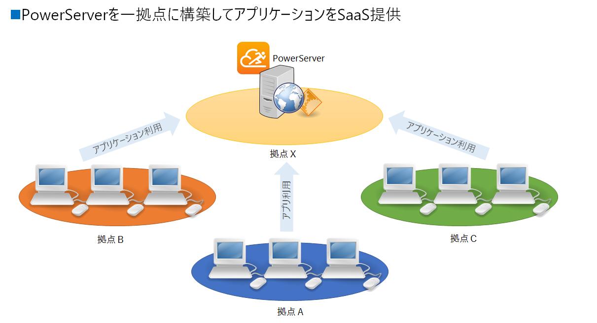 PowerServerをSaaSで利用
