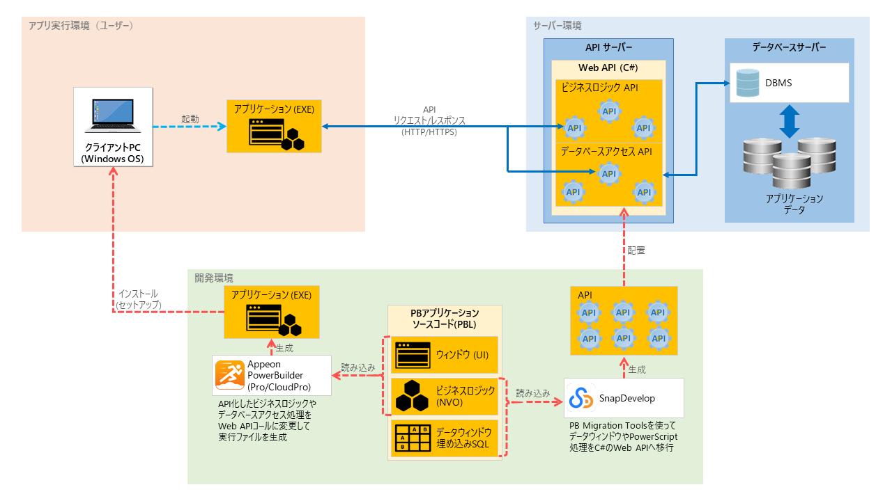 WebAPI連携システム