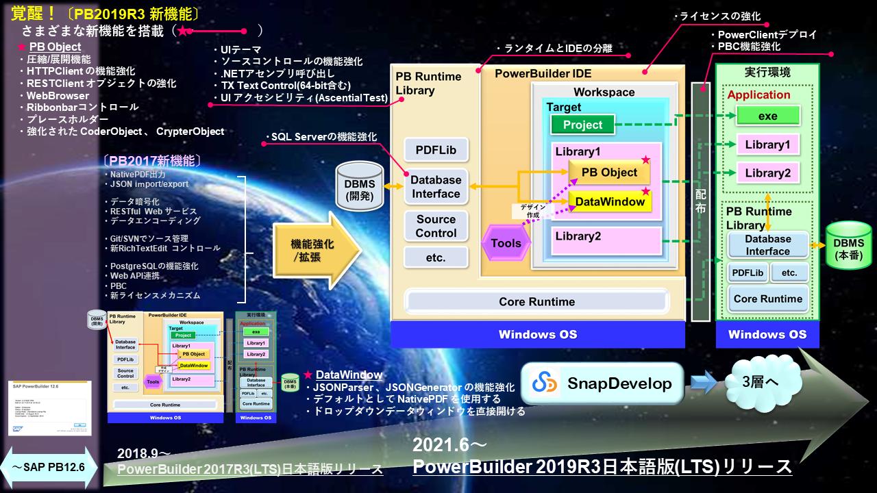PowerBuilder 2019 R3 概念図
